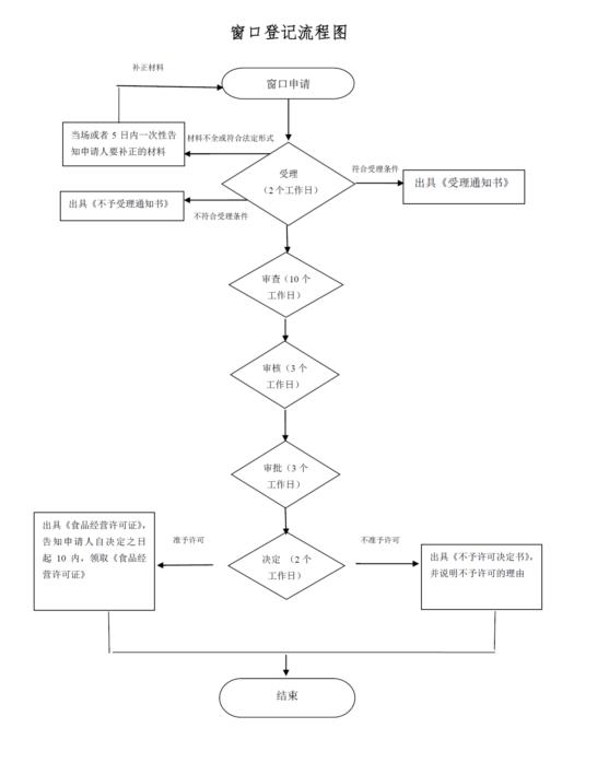 山东上海食品流通许可证在哪里办理
