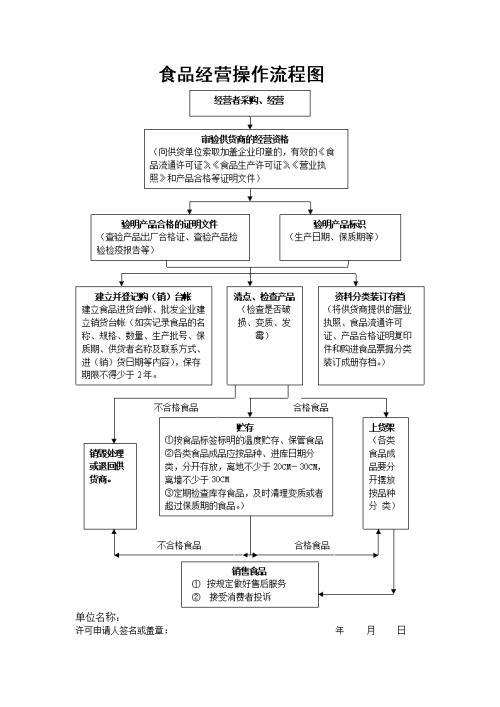 上海武汉代办食品流通许可证