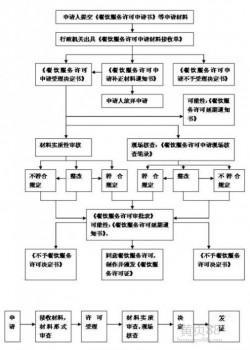 天津食品流通许可证时间