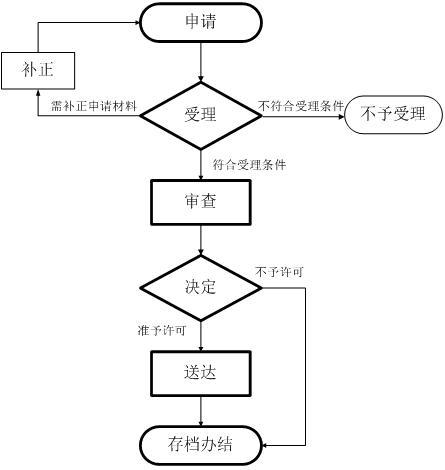 贵州食品经营和食品流通许可证