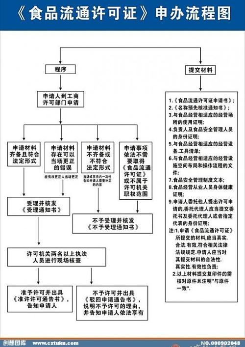 广东食品流通许可证挂失