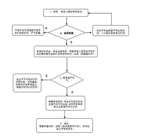 云南卫生许可证和食品流通许可证