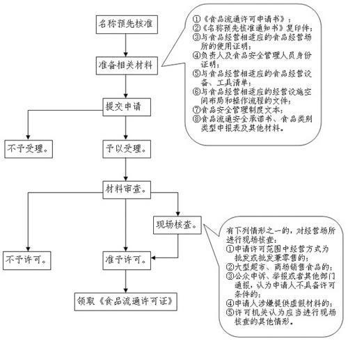 贵州深圳食品流通许可证在哪里办理