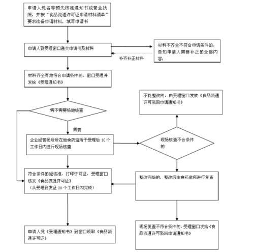 重庆重庆代办食品流通许可证